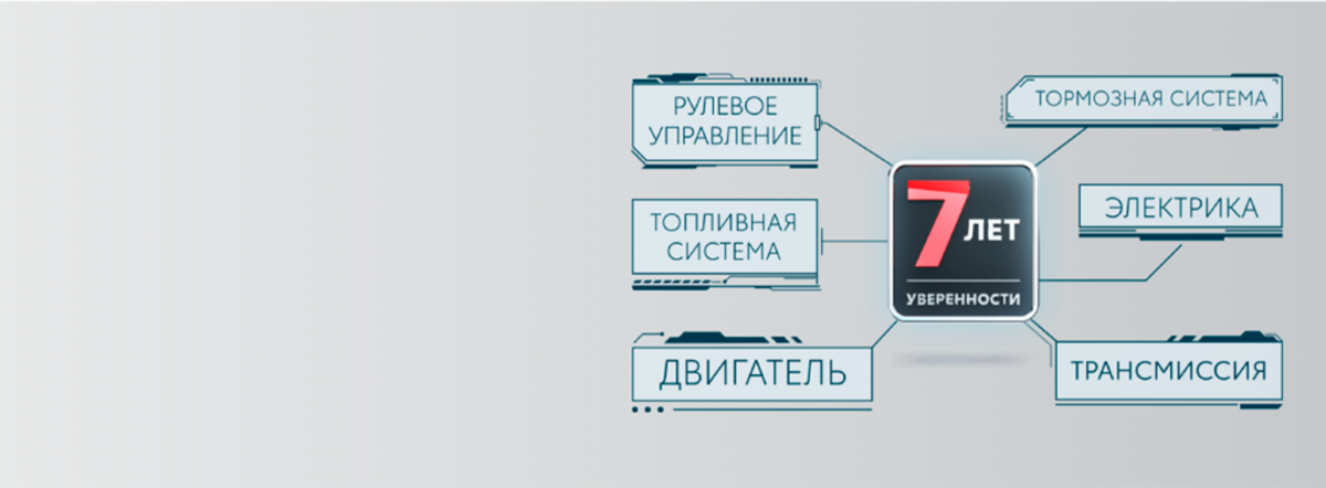 Программа постгарантийной поддержки «7летуверенности»